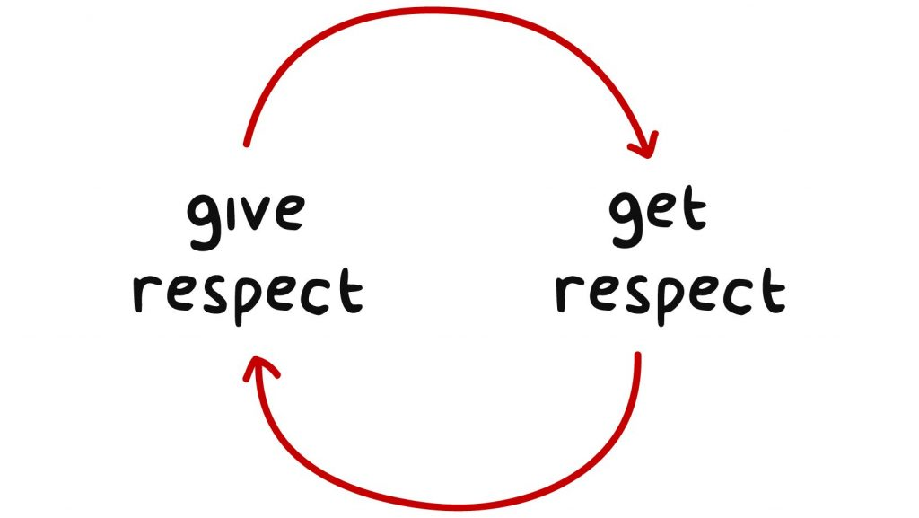 Give Respect Get Respect
